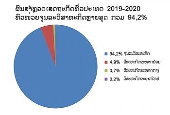 94,2% ຫົວໜ່ວຍພື້ນຖານເສດຖະກິດຂອງລາວ ແມ່ນຈຸນລະວິສາຫະກິດ